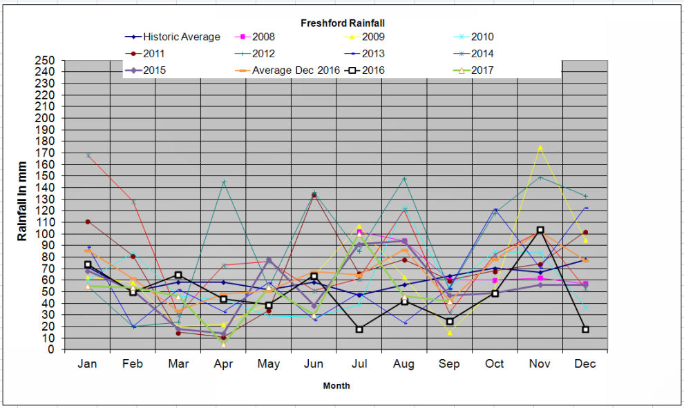 chart rainfall Freshford January 2014
